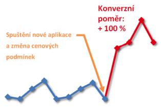 Zvýšení konverzního poměru o 100 %