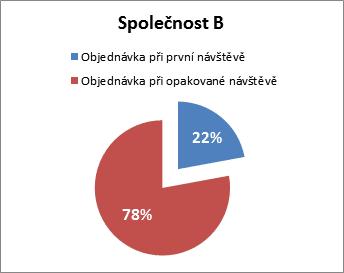 obr 4b