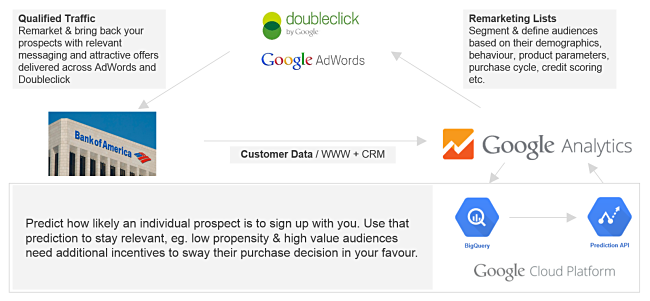 predictive remarketing