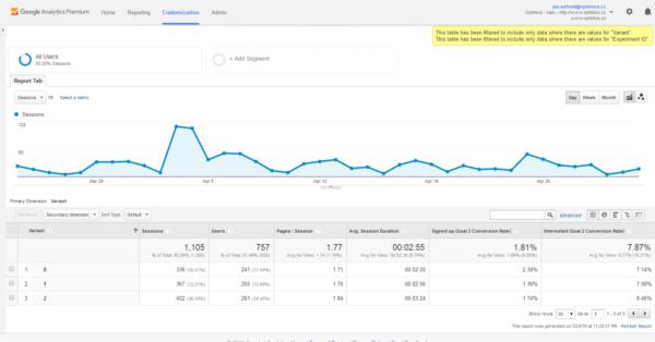 Průběh a výkon jednotlivých variant experimentu vidíme i v Google Analytics – včetně plnění našich cílů.