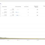 Výkon variant A/B testu pohledem jednotlivých cílů z Google Analytics